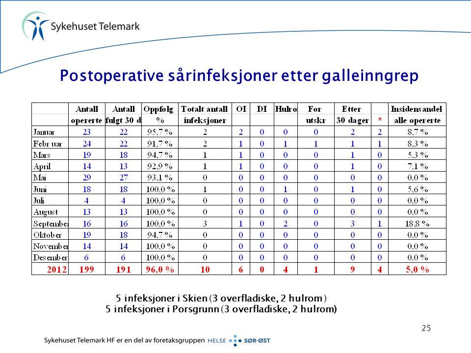 Postoperative sårinfeksjoner etter galleinngrep 5 infeksjoner i Skien (3 overfladiske, 2 hulrom ) 5 infeksjoner i Porsgrunn (3 overfladiske, 2 hulrom)