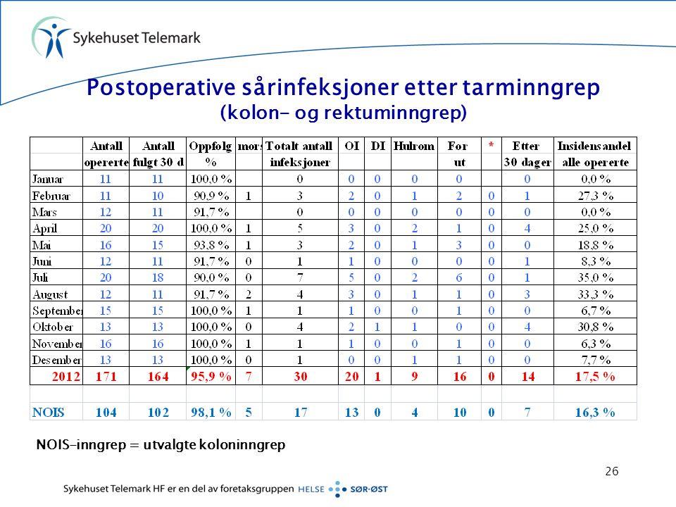 Postoperative sårinfeksjoner etter tarminngrep (kolon- og rektuminngrep) NOIS-inngrep = utvalgte koloninngrep 26