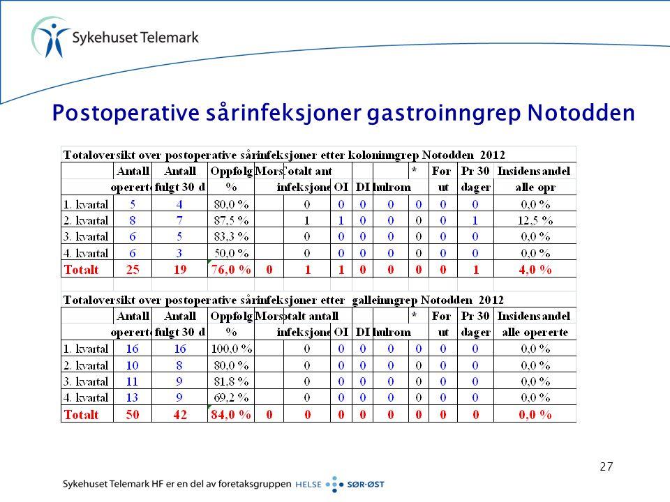 Postoperative sårinfeksjoner gastroinngrep Notodden 27