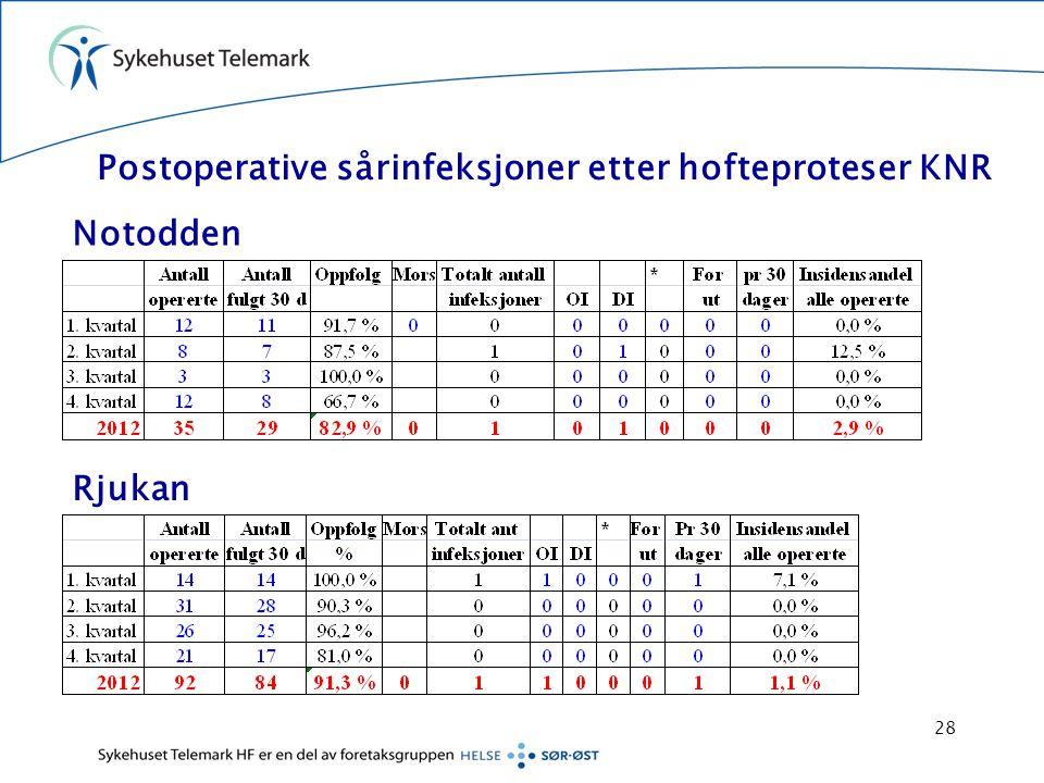 Postoperative sårinfeksjoner etter hofteproteser KNR Notodden Rjukan 28