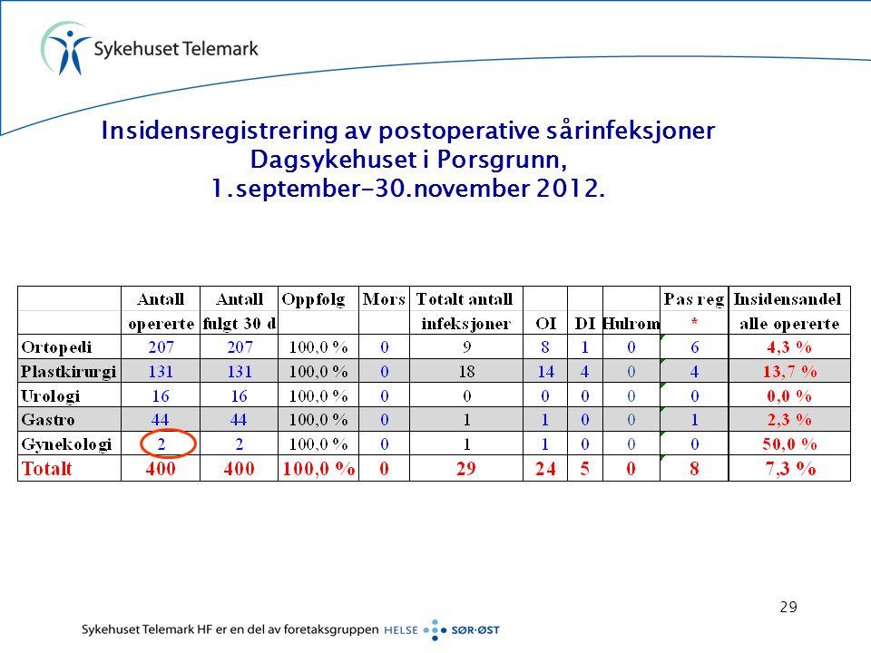 Insidensregistrering av postoperative sårinfeksjoner Dagsykehuset i Porsgrunn, 1.september-30.november 2012. 29