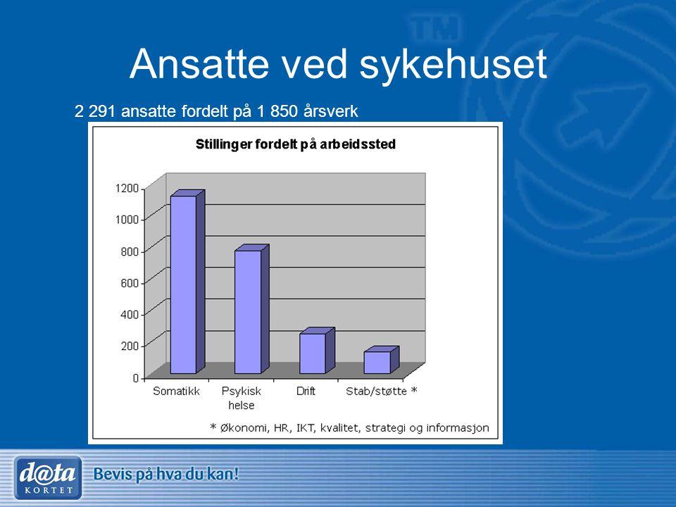 Ansatte ved sykehuset 2 291 ansatte fordelt på 1 850 årsverk