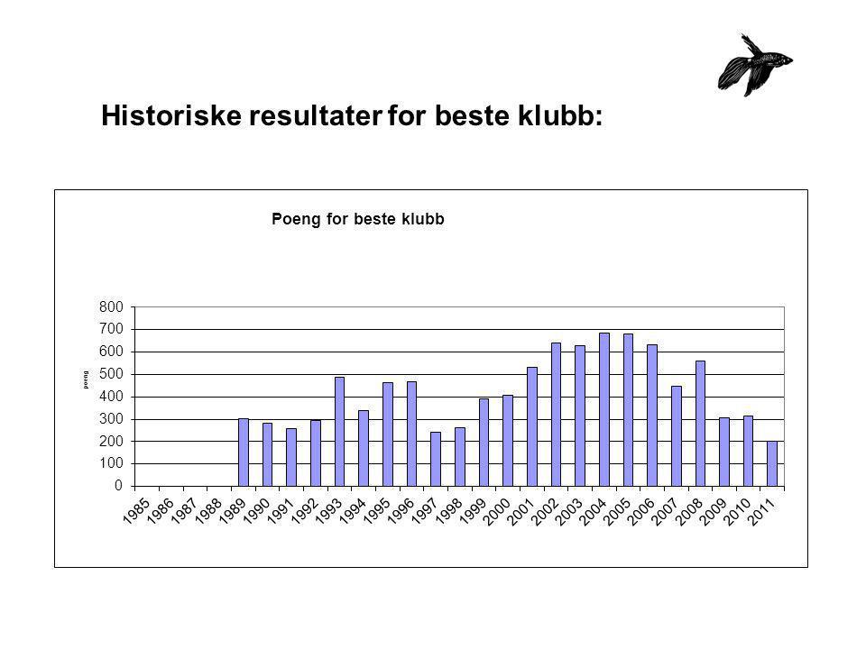 Resultater for deltagende klubber 2011 KlubbPoengAntall oppdrettAntall oppdrettere Trondheim2792 Arendal og omegn756312 Drammen1487115 Haugaland149979 Bergen150527 Jæren25011816 Moss51920220 TOTAL131861281