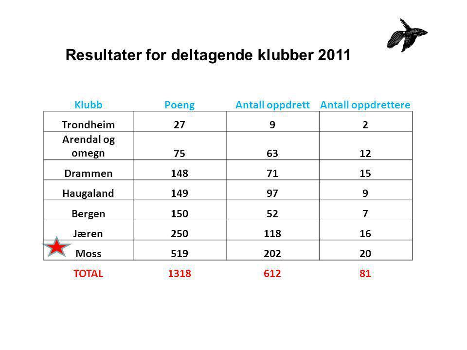 Resultater for deltagende klubber 2011 KlubbPoengAntall oppdrettAntall oppdrettere Trondheim2792 Arendal og omegn756312 Drammen1487115 Haugaland149979