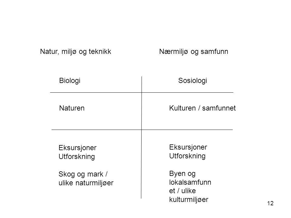 12 BiologiSosiologi NaturenKulturen / samfunnet Nærmiljø og samfunnNatur, miljø og teknikk Eksursjoner Utforskning Skog og mark / ulike naturmiljøer E