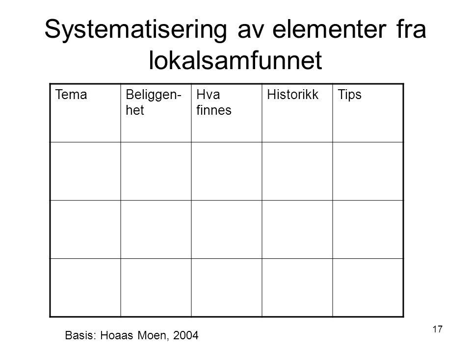 17 Systematisering av elementer fra lokalsamfunnet TemaBeliggen- het Hva finnes HistorikkTips Basis: Hoaas Moen, 2004
