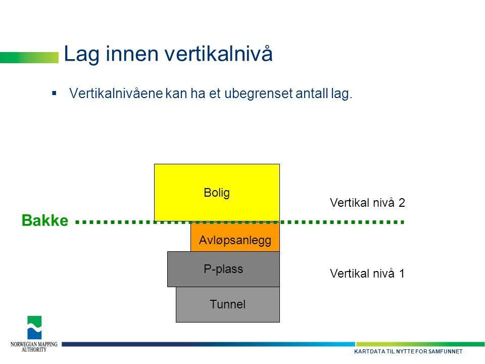 KARTDATA TIL NYTTE FOR SAMFUNNET Lag innen vertikalnivå  Vertikalnivåene kan ha et ubegrenset antall lag. Avløpsanlegg P-plass Tunnel Vertikal nivå 1
