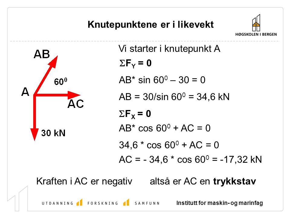 Knutepunktene er i likevekt Vi starter i knutepunkt A  F Y = 0 AB* sin 60 0 – 30 = 0 AB = 30/sin 60 0 = 34,6 kN  F X = 0 AB* cos 60 0 + AC = 0 34,6 * cos 60 0 + AC = 0 AC = - 34,6 * cos 60 0 = -17,32 kN Kraften i AC er negativaltså er AC en trykkstav Institutt for maskin- og marinfag