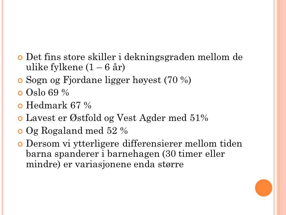 Det fins store skiller i dekningsgraden mellom de ulike fylkene (1 – 6 år) Sogn og Fjordane ligger høyest (70 %) Oslo 69 % Hedmark 67 % Lavest er Østf