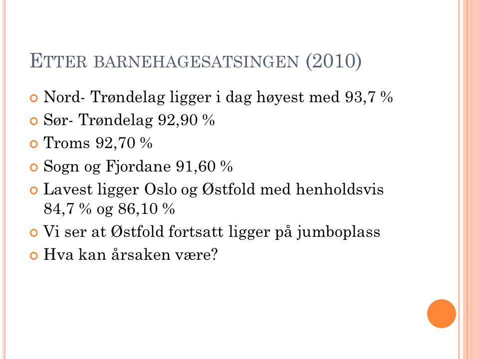 E TTER BARNEHAGESATSINGEN (2010) Nord- Trøndelag ligger i dag høyest med 93,7 % Sør- Trøndelag 92,90 % Troms 92,70 % Sogn og Fjordane 91,60 % Lavest l