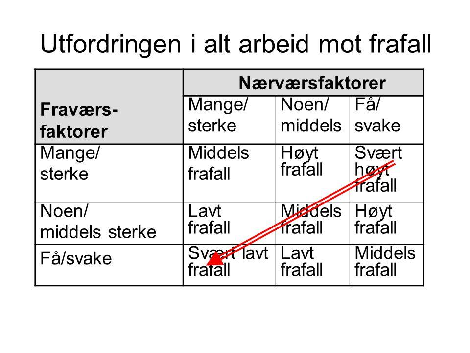 Utfordringen i alt arbeid mot frafall Fraværs- faktorer Nærværsfaktorer Mange/ sterke Noen/ middels Få/ svake Mange/ sterke Middels frafall Høyt frafa
