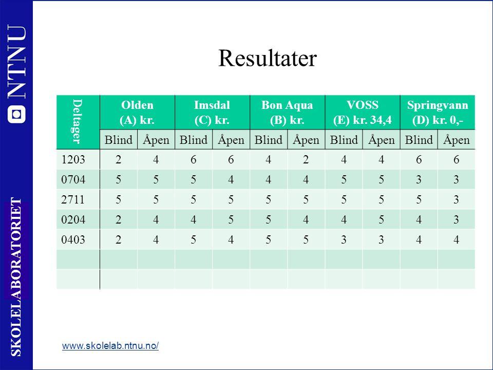 7 SKOLELABORATORIET Resultater www.skolelab.ntnu.no/ Deltager Olden (A) kr. Imsdal (C) kr. Bon Aqua (B) kr. VOSS (E) kr. 34,4 Springvann (D) kr. 0,- B