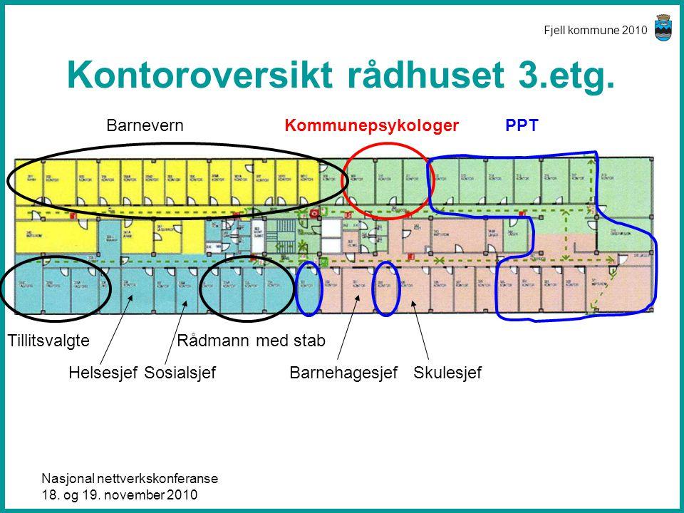Nasjonal nettverkskonferanse 18. og 19. november 2010 Fjell kommune 2010 Kontoroversikt rådhuset 3.etg. PPTKommunepsykologerBarnevern Rådmann med stab
