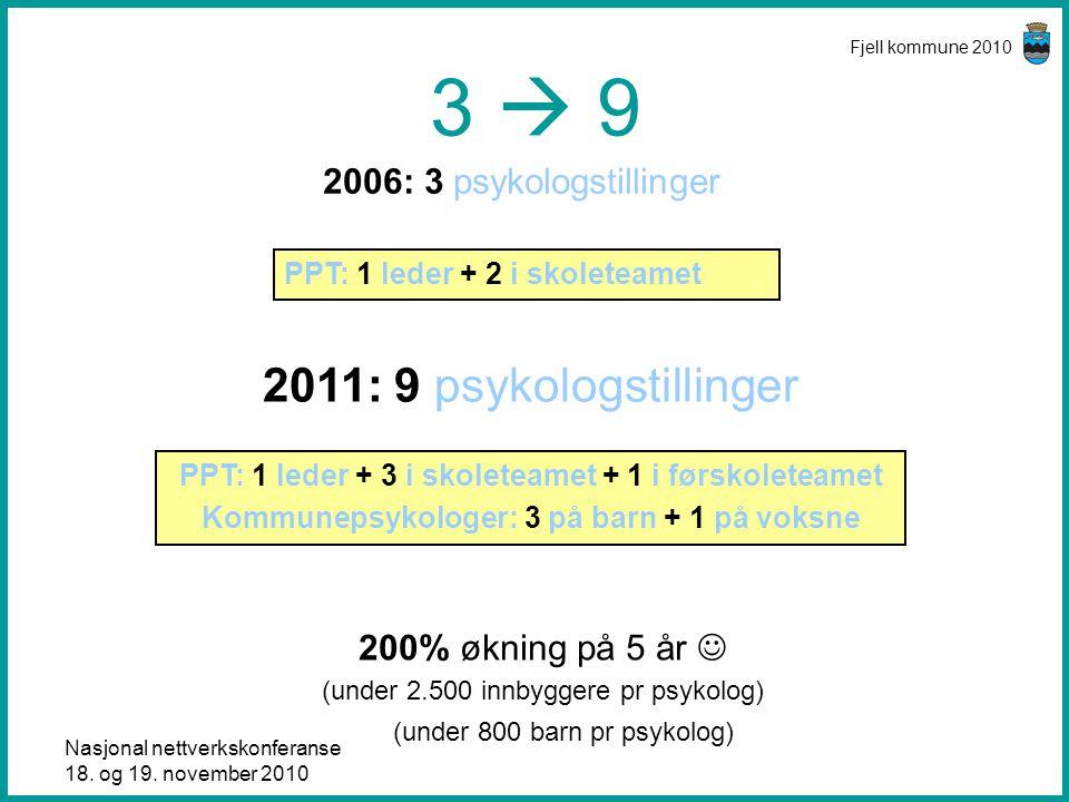 Nasjonal nettverkskonferanse 18. og 19. november 2010 Fjell kommune 2010 3  9 2006: 3 psykologstillinger 2011: 9 psykologstillinger PPT: 1 leder + 2