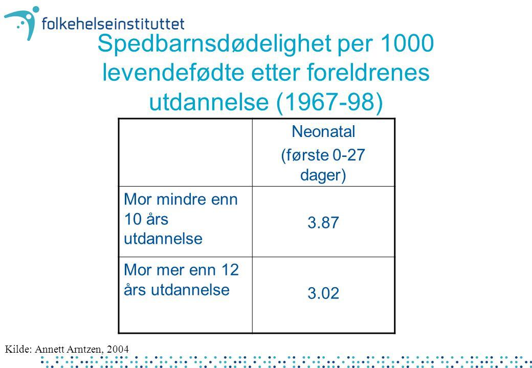 Spedbarnsdødelighet per 1000 levendefødte etter foreldrenes utdannelse (1967-98) Neonatal (første 0-27 dager) Mor mindre enn 10 års utdannelse 3.87 Mo