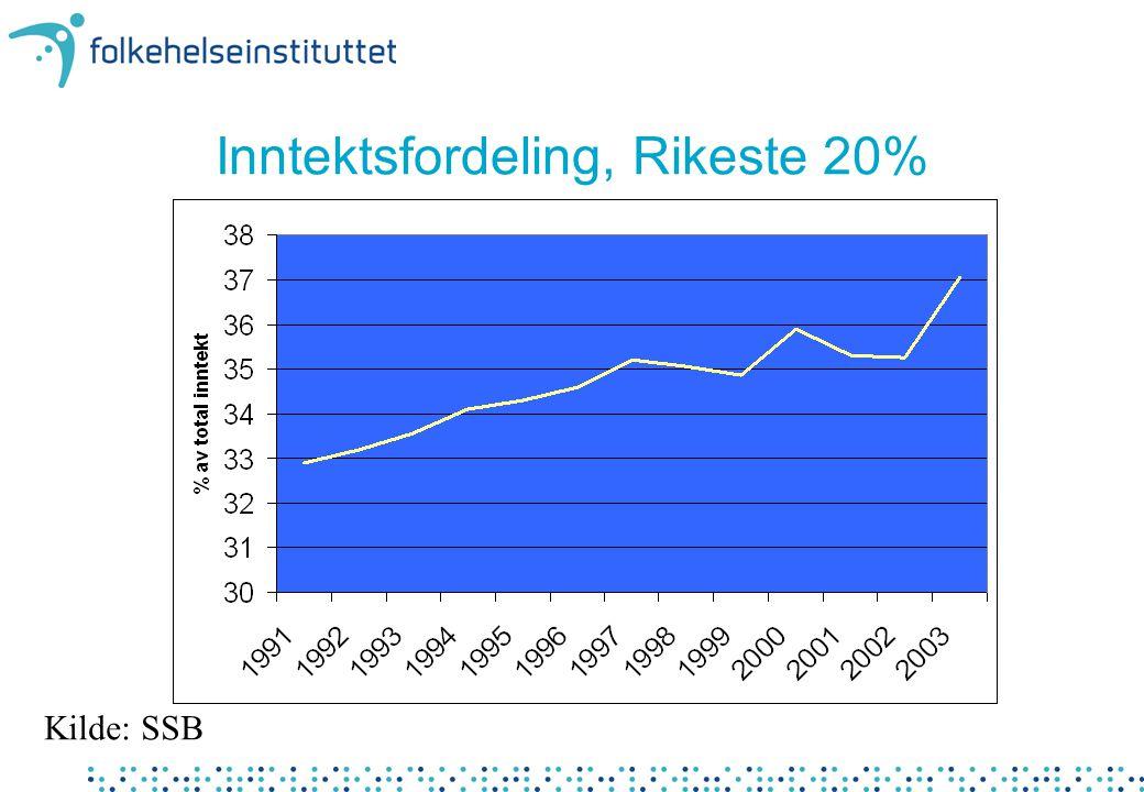 Inntektsfordeling, Rikeste 20% Kilde: SSB