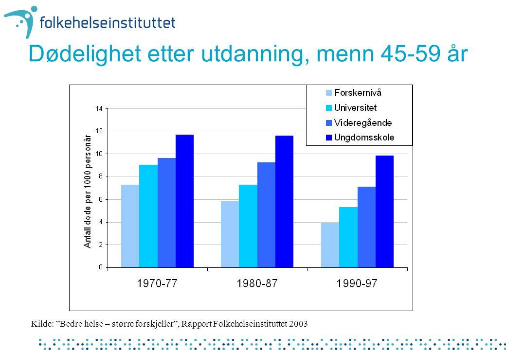 """Dødelighet etter utdanning, menn 45-59 år Kilde: """"Bedre helse – større forskjeller"""", Rapport Folkehelseinstituttet 2003"""