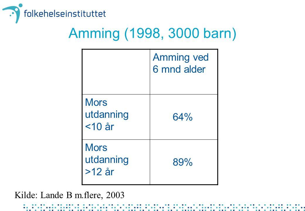 Amming (1998, 3000 barn) Kilde: Lande B m.flere, 2003 Amming ved 6 mnd alder Mors utdanning <10 år 64% Mors utdanning >12 år 89%