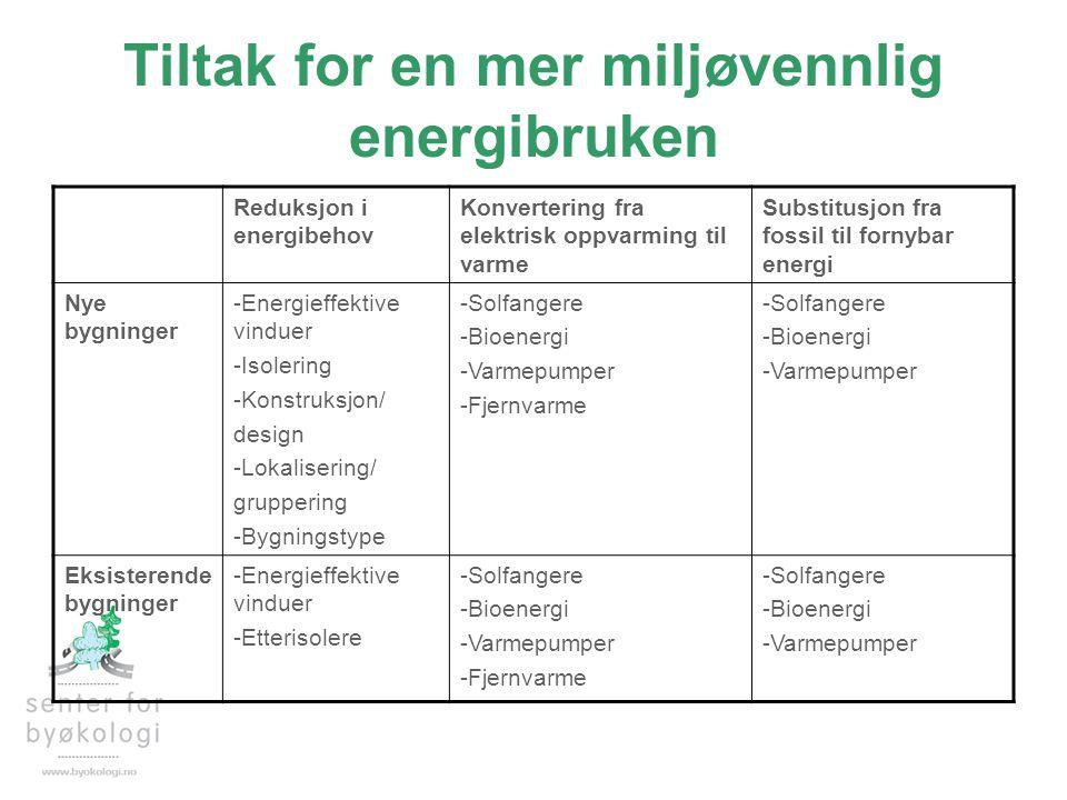 Tiltak for en mer miljøvennlig energibruken Reduksjon i energibehov Konvertering fra elektrisk oppvarming til varme Substitusjon fra fossil til fornyb