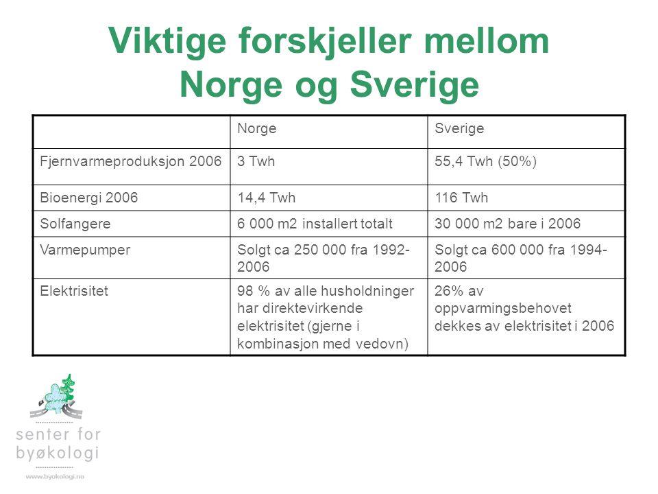 Viktige forskjeller mellom Norge og Sverige NorgeSverige Fjernvarmeproduksjon 20063 Twh55,4 Twh (50%) Bioenergi 200614,4 Twh116 Twh Solfangere6 000 m2