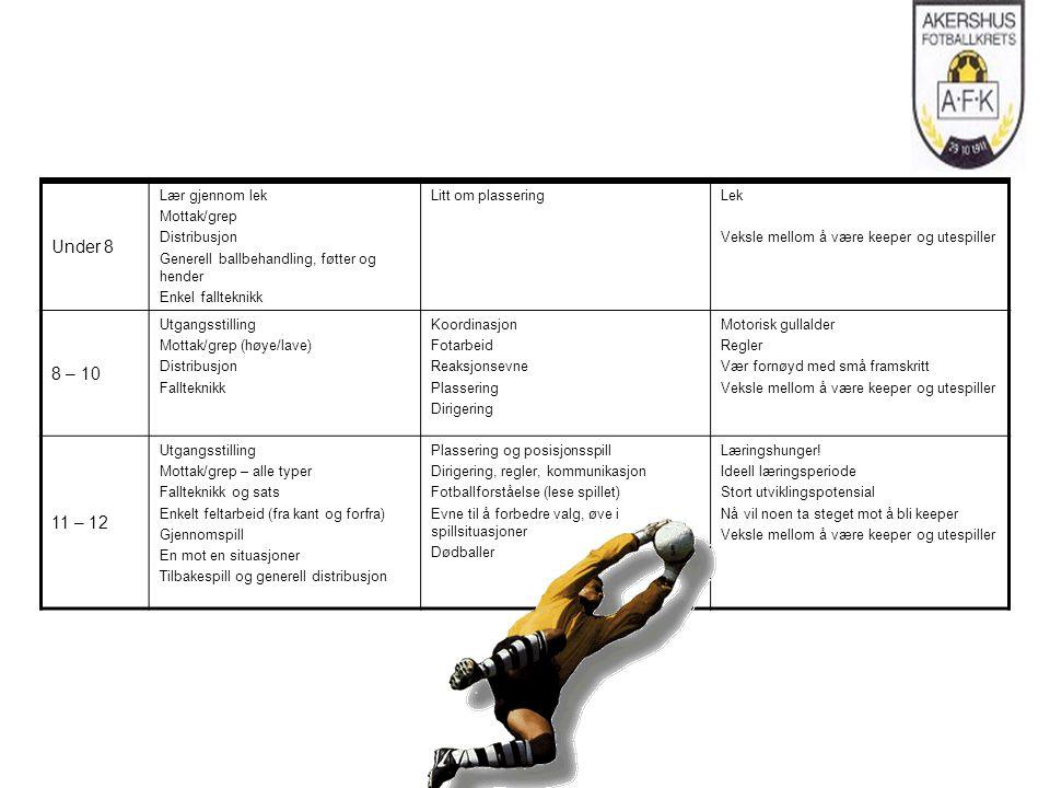 Under 8 Lær gjennom lek Mottak/grep Distribusjon Generell ballbehandling, føtter og hender Enkel fallteknikk Litt om plasseringLek Veksle mellom å være keeper og utespiller 8 – 10 Utgangsstilling Mottak/grep (høye/lave) Distribusjon Fallteknikk Koordinasjon Fotarbeid Reaksjonsevne Plassering Dirigering Motorisk gullalder Regler Vær fornøyd med små framskritt Veksle mellom å være keeper og utespiller 11 – 12 Utgangsstilling Mottak/grep – alle typer Fallteknikk og sats Enkelt feltarbeid (fra kant og forfra) Gjennomspill En mot en situasjoner Tilbakespill og generell distribusjon Plassering og posisjonsspill Dirigering, regler, kommunikasjon Fotballforståelse (lese spillet) Evne til å forbedre valg, øve i spillsituasjoner Dødballer Læringshunger.