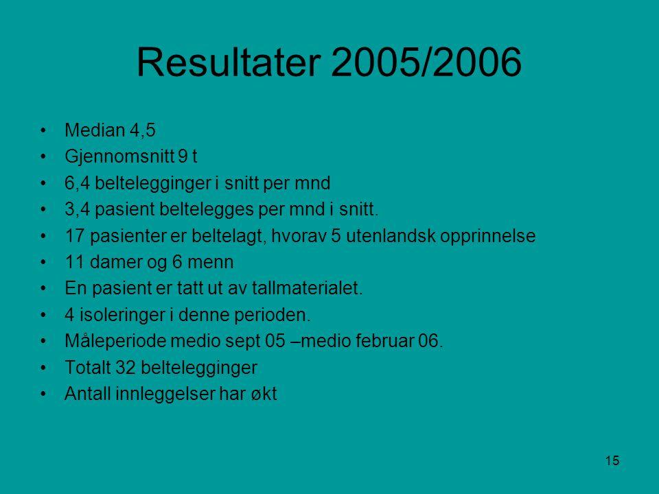 15 Resultater 2005/2006 •Median 4,5 •Gjennomsnitt 9 t •6,4 beltelegginger i snitt per mnd •3,4 pasient beltelegges per mnd i snitt.