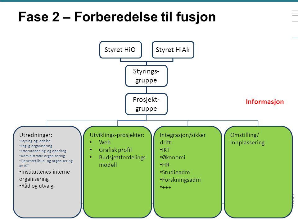 Fase 2 – Forberedelse til fusjon Presentasjonens tittel 20.06.2014 Styret HiOStyret HiAk Styrings- gruppe Prosjekt- gruppe Utredninger: • Styring og l