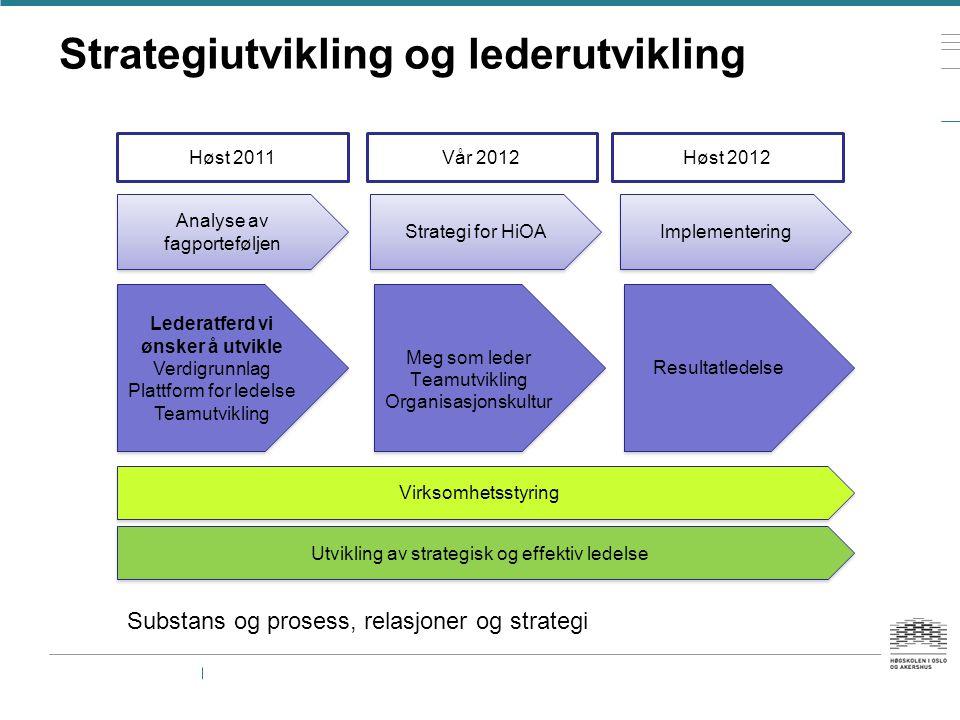 Høst 2011Høst 2012Vår 2012 Analyse av fagporteføljen Implementering Strategi for HiOA Lederatferd vi ønsker å utvikle Verdigrunnlag Plattform for lede