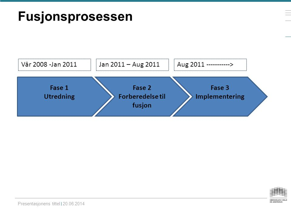 Fusjonsprosessen Presentasjonens tittel 20.06.2014 Fase 1 Utredning Fase 2 Forberedelse til fusjon Fase 3 Implementering Vår 2008 -Jan 2011Jan 2011 –