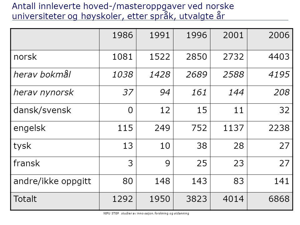 NIFU STEP studier av innovasjon, forskning og utdanning Antall innleverte hoved-/masteroppgaver ved norske universiteter og høyskoler, etter språk, ut