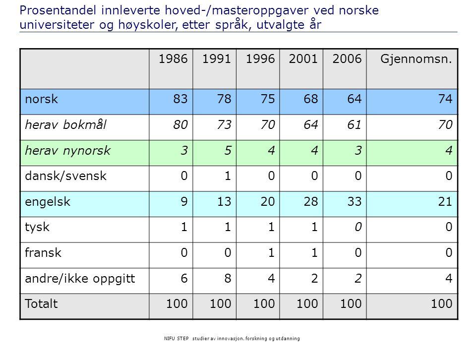 NIFU STEP studier av innovasjon, forskning og utdanning 19861991199620012006Gjennomsn. norsk837875686474 herav bokmål807370646170 herav nynorsk354434