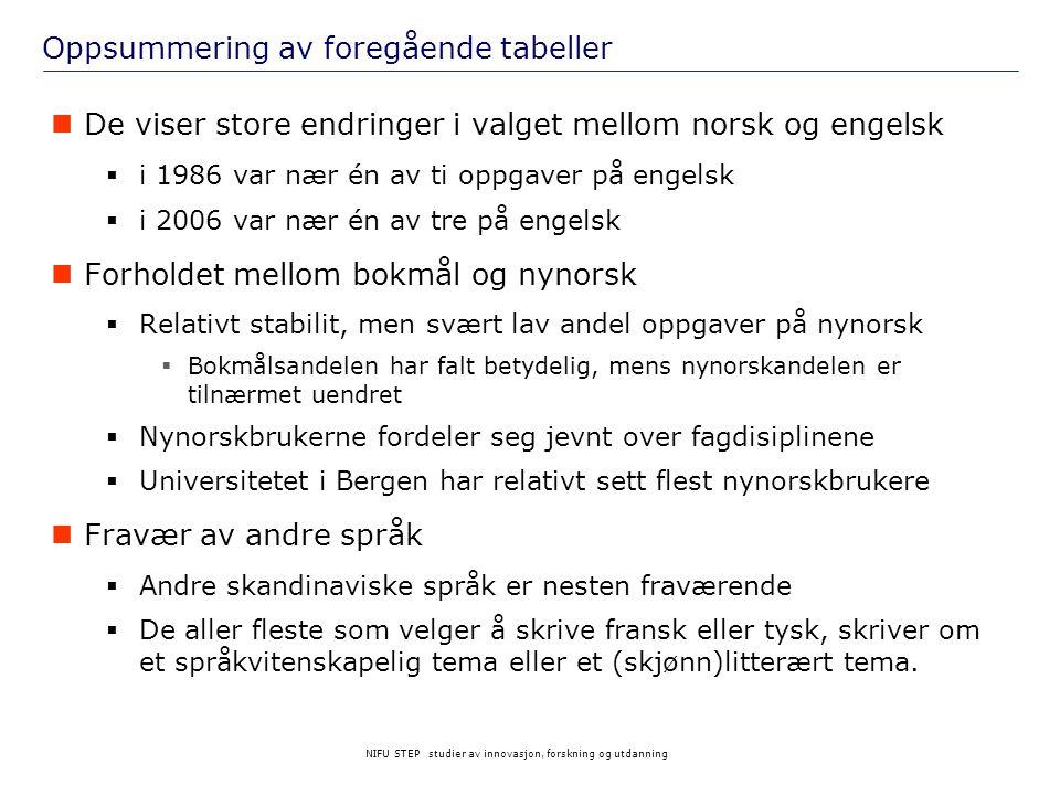 NIFU STEP studier av innovasjon, forskning og utdanning Oppsummering av foregående tabeller  De viser store endringer i valget mellom norsk og engels