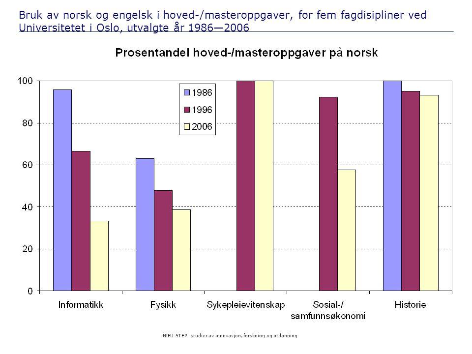 NIFU STEP studier av innovasjon, forskning og utdanning Bruk av norsk og engelsk i hoved-/masteroppgaver, for fem fagdisipliner ved Universitetet i Os