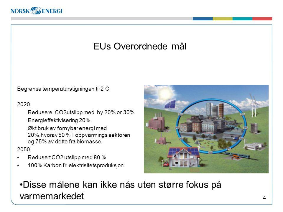 EUs Overordnede mål Begrense temperaturstigningen til 2 C 2020 Redusere CO2utslipp med by 20% or 30% Energieffektivisering 20% Økt bruk av fornybar energi med 20%,hvorav 50 % I oppvarmings sektoren og 75% av dette fra biomasse.