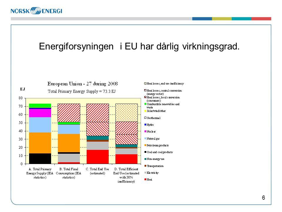 Energiforsyningen i EU har dårlig virkningsgrad. 6