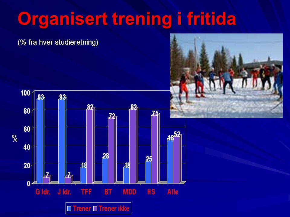 Organisert trening i fritida (% fra hver studieretning)