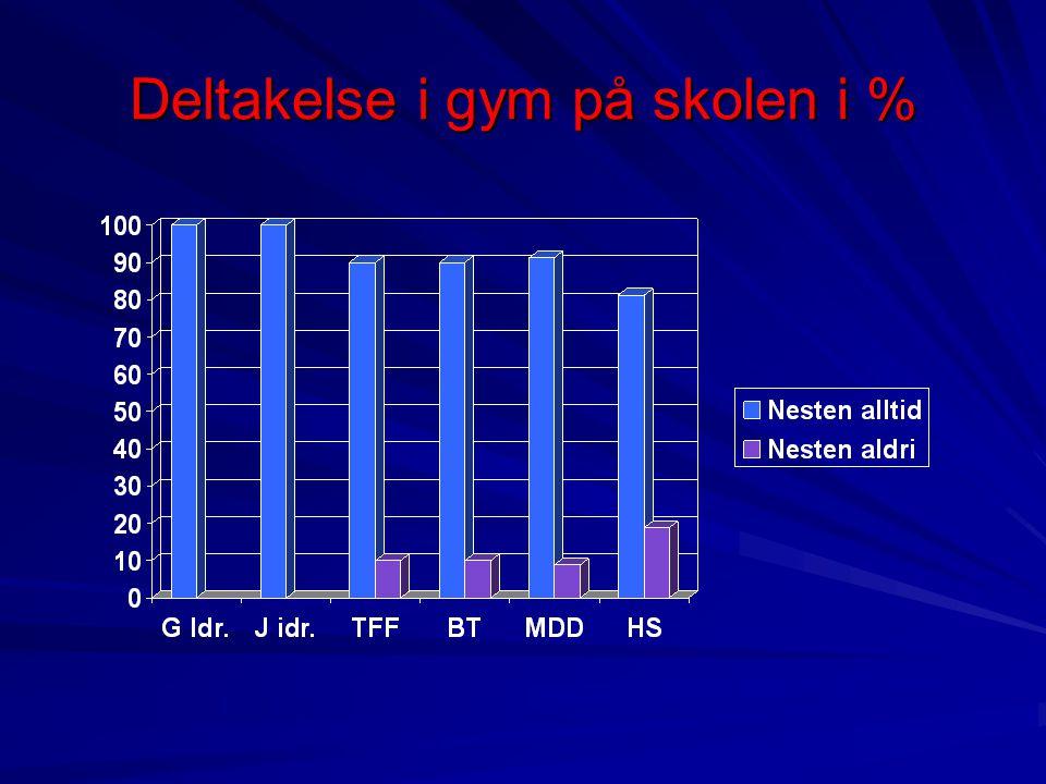 Deltakelse i gym på skolen i %