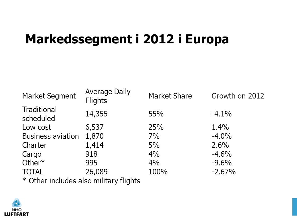 Markedssegment i 2012 i Europa Market Segment Average Daily Flights Market ShareGrowth on 2012 Traditional scheduled 14,35555%-4.1% Low cost6,53725%1.