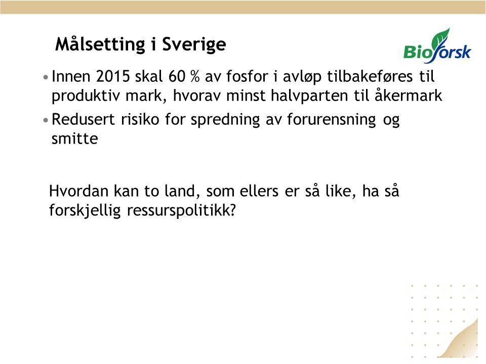 Målsetting i Sverige •Innen 2015 skal 60 % av fosfor i avløp tilbakeføres til produktiv mark, hvorav minst halvparten til åkermark •Redusert risiko fo