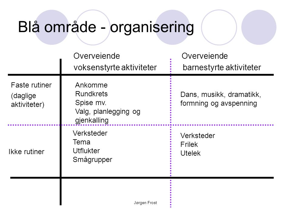Jørgen Frost Blå område - organisering Overveiende Overveiende voksenstyrte aktiviteter barnestyrte aktiviteter Faste rutiner (daglige aktiviteter) Ik