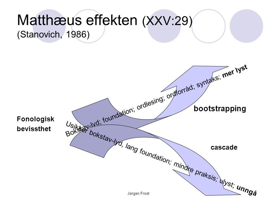Jørgen Frost Matthæus effekten (XXV:29) (Stanovich, 1986) bootstrapping Fonologisk bevissthet cascade Bokstav-lyd; foundation; ordlesing; ordforråd; syntaks; mer lyst Usikker bokstav-lyd, lang foundation; mindre praksis; ulyst; unngå