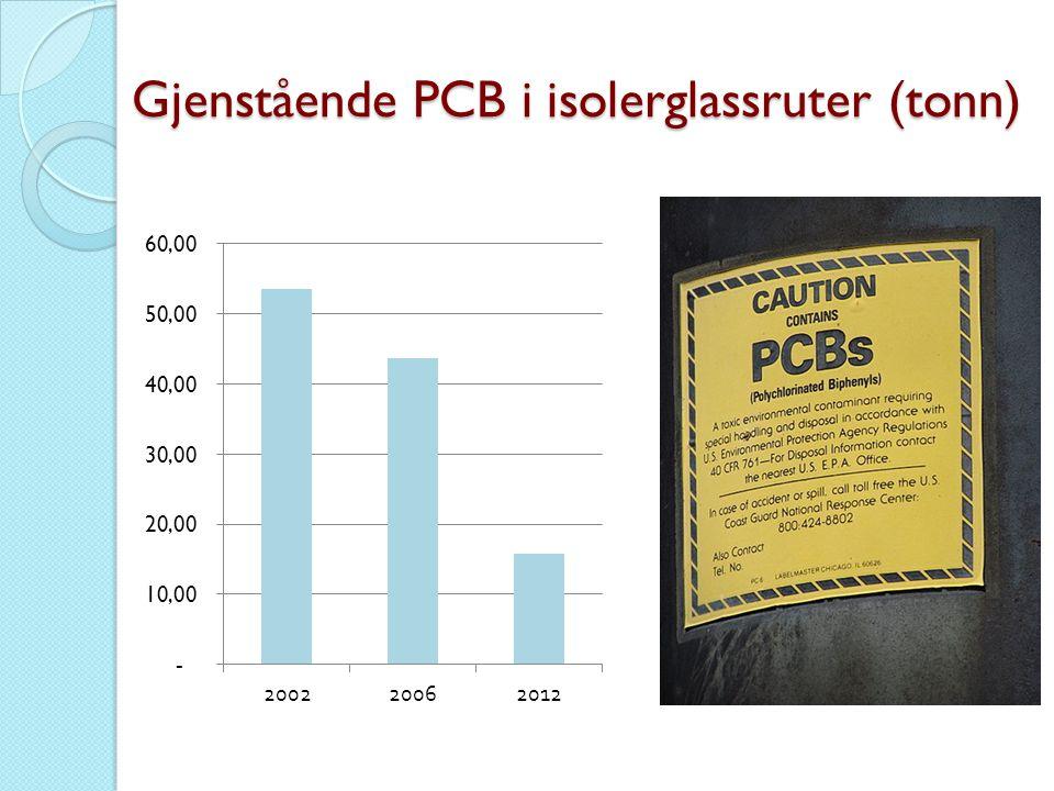 Gjenstående PCB i isolerglassruter (tonn)