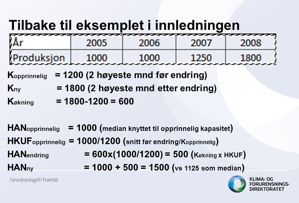 Tilbake til eksemplet i innledningen K opprinnelig = 1200 (2 høyeste mnd før endring) K ny = 1800 (2 høyeste mnd etter endring) K økning = 1800-1200 = 600 HAN opprinnelig = 1000 ( median knyttet til opprinnelig kapasitet ) HKUF opprinnelig = 1000/1200 ( snitt før endring/K opprinnelig ) HAN endring = 600x(1000/1200) = 500 ( K økning x HKUF ) HAN ny = 1000 + 500 = 1500 ( vs 1125 som median )