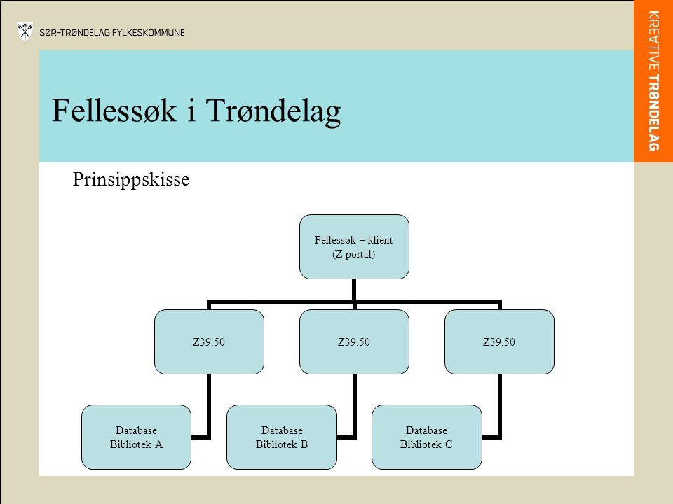 Fellessøk i Trøndelag Prinsippskisse Fellessøk – klient (Z portal) Z39.50 Database Bibliotek A Z39.50 Database Bibliotek B Z39.50 Database Bibliotek C