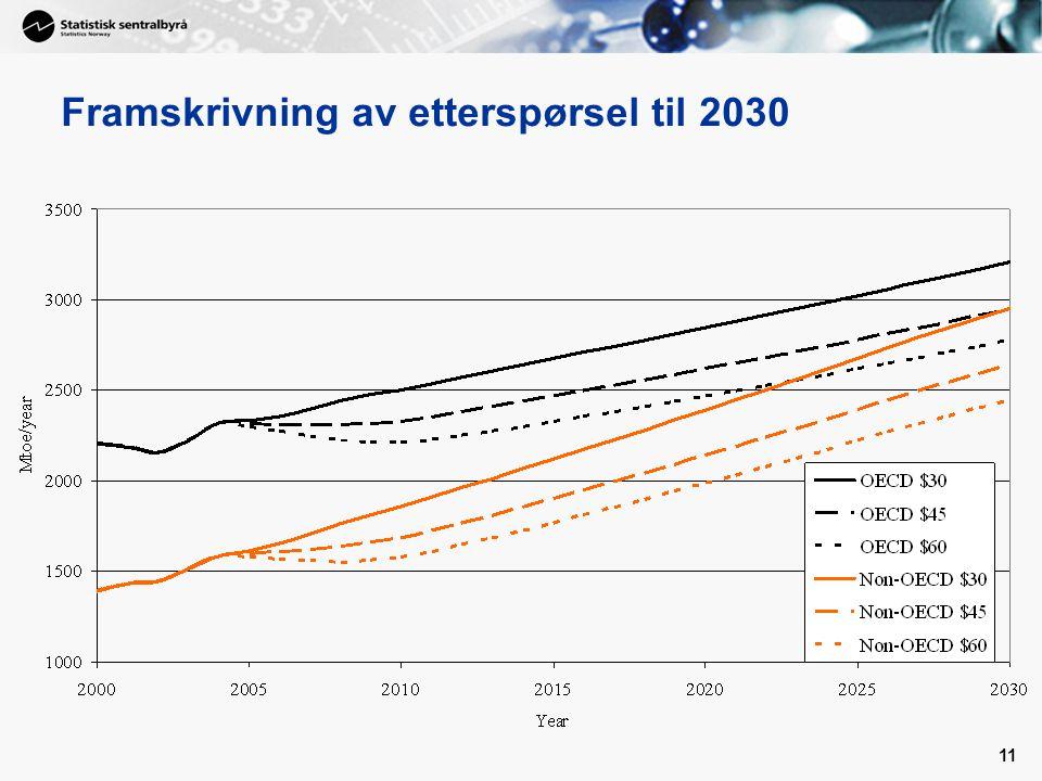 11 Framskrivning av etterspørsel til 2030