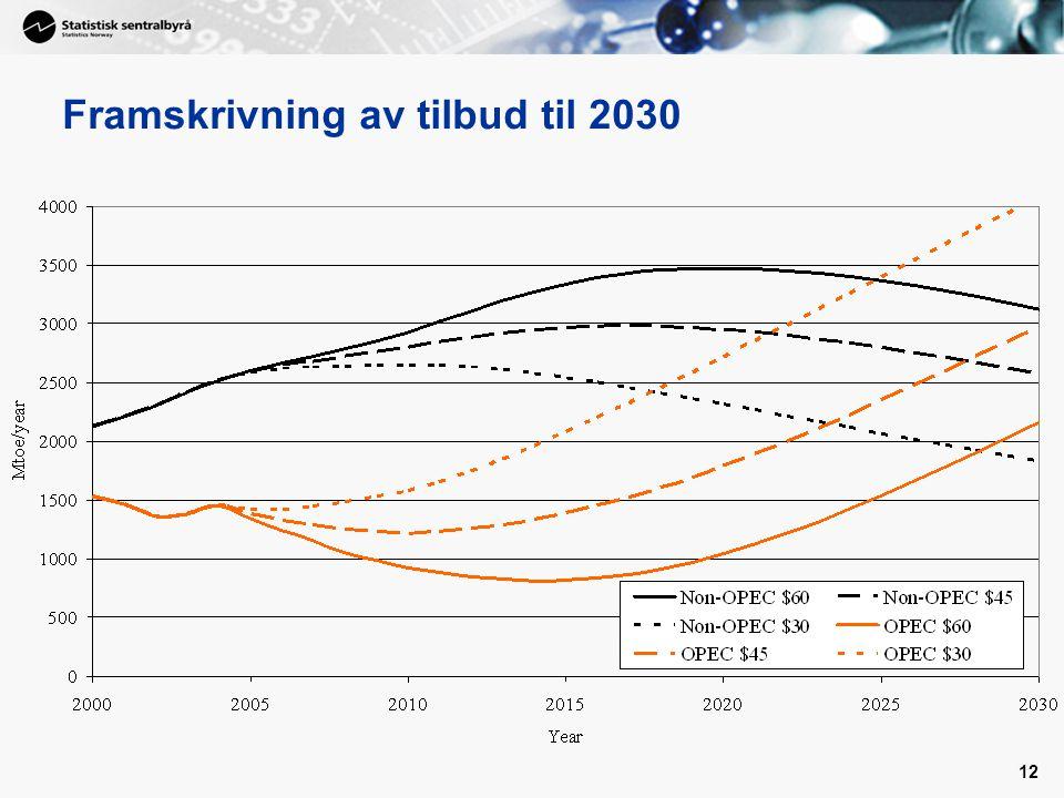12 Framskrivning av tilbud til 2030