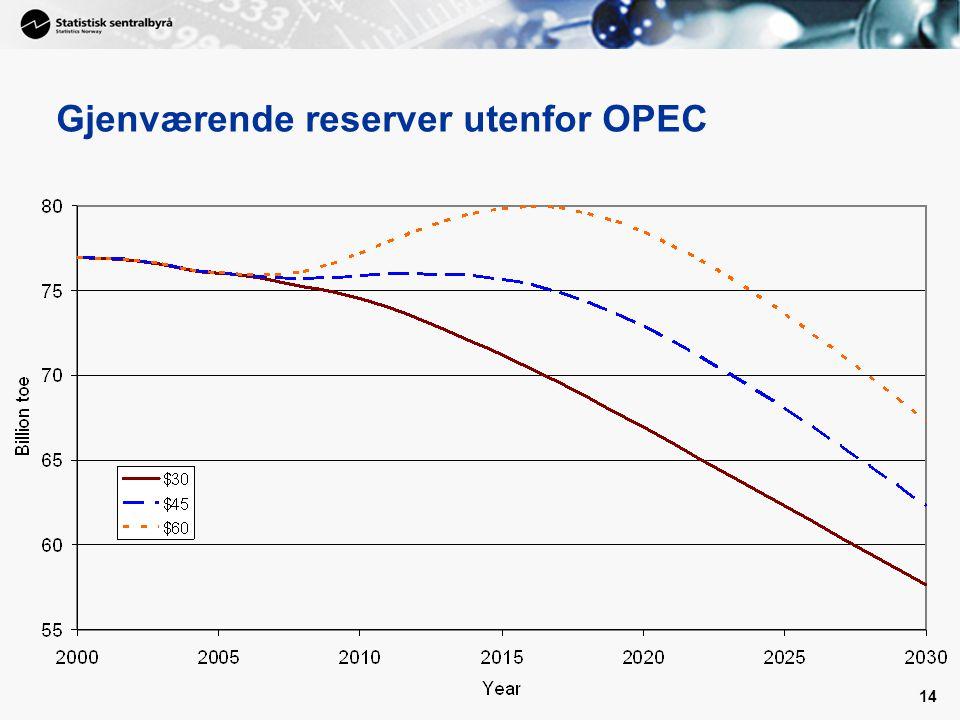 14 Gjenværende reserver utenfor OPEC