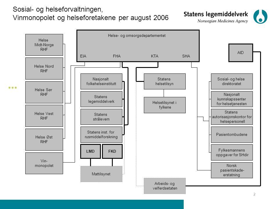 2 Helse- og omsorgsdepartementet EIAFHAKTASHA Helse Nord RHF Helse Midt-Norge RHF Helse Sør RHF Helse Vest RHF Helse Øst RHF Vin- monopolet Nasjonalt