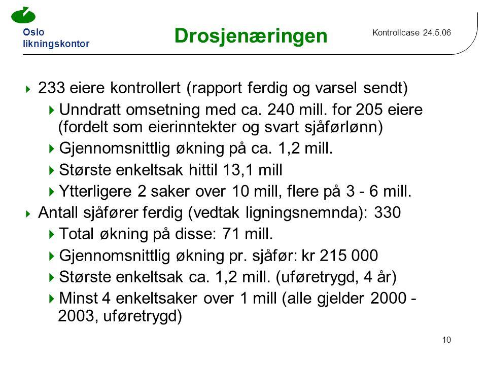 Oslo likningskontor Kontrollcase 24.5.06 10 Drosjenæringen  233 eiere kontrollert (rapport ferdig og varsel sendt)  Unndratt omsetning med ca.