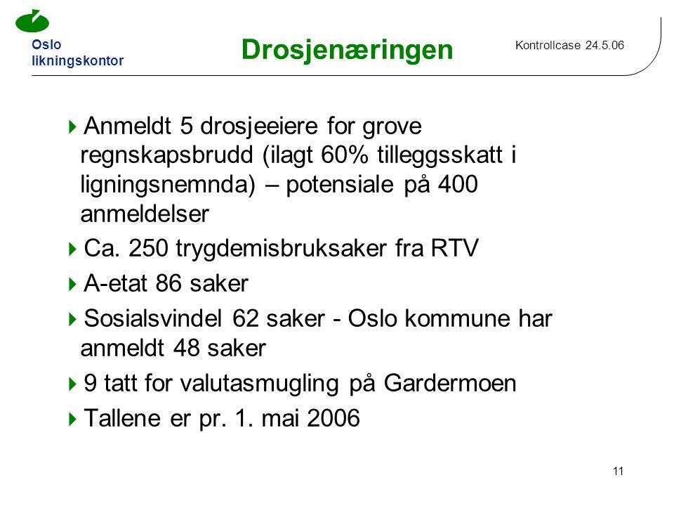 Oslo likningskontor Kontrollcase 24.5.06 11 Drosjenæringen  Anmeldt 5 drosjeeiere for grove regnskapsbrudd (ilagt 60% tilleggsskatt i ligningsnemnda) – potensiale på 400 anmeldelser  Ca.